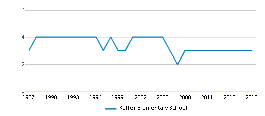 This chart display the total teachers of Keller Elementary School by year, with the latest 2017-18 school year data.