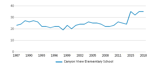 This chart display the total teachers of Canyon View Elementary School by year, with the latest 2017-18 school year data.