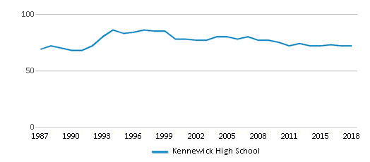 This chart display the total teachers of Kennewick High School by year, with the latest 2017-18 school year data.
