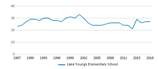 This chart display the total teachers of Lake Youngs Elementary School by year, with the latest 2017-18 school year data.