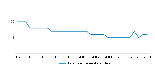 This chart display the total teachers of Lacrosse Elementary School by year, with the latest 2017-18 school year data.
