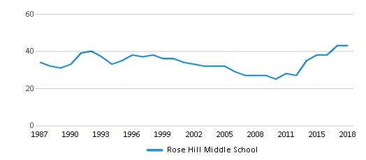 This chart display the total teachers of Rose Hill Middle School by year, with the latest 2017-18 school year data.