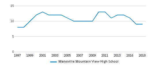This chart display the total teachers of Marysville Mountain View High School by year, with the latest 2017-18 school year data.