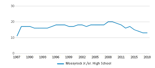 This chart display the total teachers of Mossyrock Jr./sr. High School by year, with the latest 2017-18 school year data.