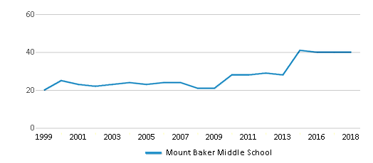 This chart display the total teachers of Mount Baker Middle School by year, with the latest 2017-18 school year data.