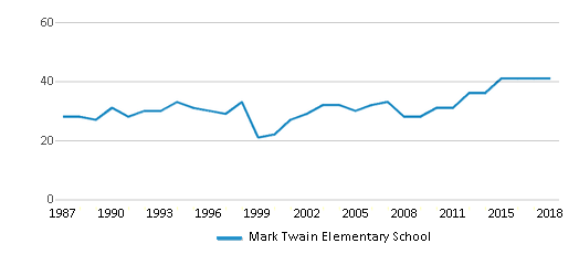 This chart display the total teachers of Mark Twain Elementary School by year, with the latest 2017-18 school year data.
