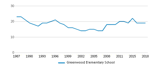 This chart display the total teachers of Greenwood Elementary School by year, with the latest 2017-18 school year data.