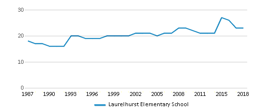 This chart display the total teachers of Laurelhurst Elementary School by year, with the latest 2017-18 school year data.