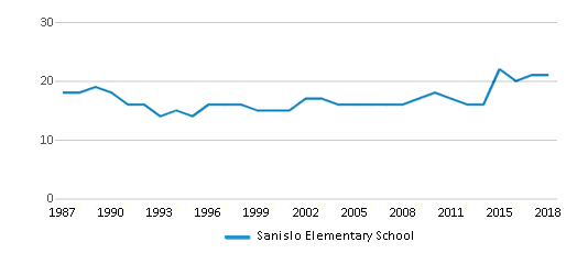 This chart display the total teachers of Sanislo Elementary School by year, with the latest 2017-18 school year data.