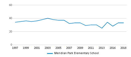 This chart display the total teachers of Meridian Park Elementary School by year, with the latest 2017-18 school year data.