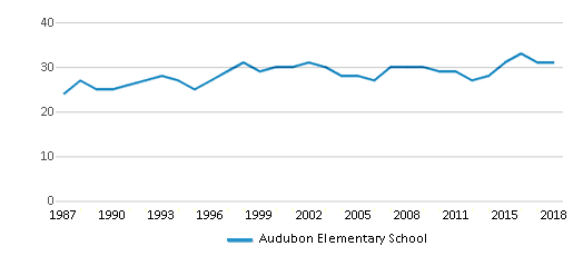 This chart display the total teachers of Audubon Elementary School by year, with the latest 2017-18 school year data.