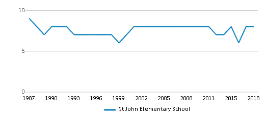 This chart display the total teachers of St John Elementary School by year, with the latest 2017-18 school year data.