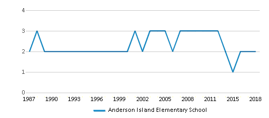 This chart display the total teachers of Anderson Island Elementary School by year, with the latest 2017-18 school year data.