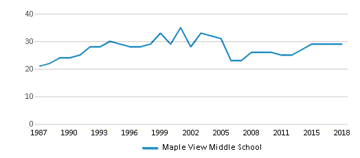 This chart display the total teachers of Maple View Middle School by year, with the latest 2017-18 school year data.