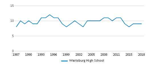 This chart display the total teachers of Waitsburg High School by year, with the latest 2017-18 school year data.