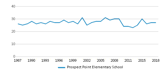 This chart display the total teachers of Prospect Point Elementary School by year, with the latest 2017-18 school year data.