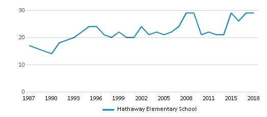 This chart display the total teachers of Hathaway Elementary School by year, with the latest 2017-18 school year data.