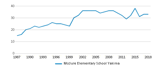 This chart display the total teachers of Mcclure Elementary School Yakima by year, with the latest 2017-18 school year data.