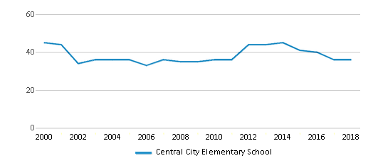 This chart display the total teachers of Central City Elementary School by year, with the latest 2017-18 school year data.