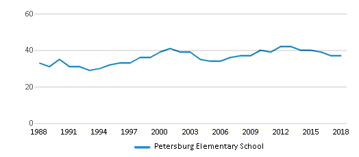 This chart display the total teachers of Petersburg Elementary School by year, with the latest 2017-18 school year data.