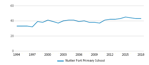 This chart display the total teachers of Nutter Fort Primary School by year, with the latest 2017-18 school year data.