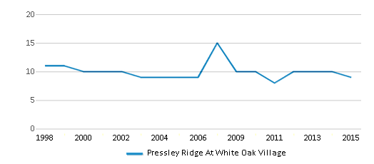 This chart display the total teachers of Pressley Ridge At White Oak Village by year, with the latest 2014-15 school year data.