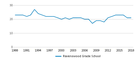This chart display the total teachers of Ravenswood Grade School by year, with the latest 2017-18 school year data.