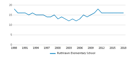 This chart display the total teachers of Ruthlawn Elementary School by year, with the latest 2017-18 school year data.