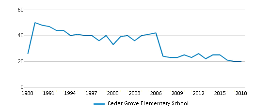 This chart display the total teachers of Cedar Grove Elementary School by year, with the latest 2017-18 school year data.