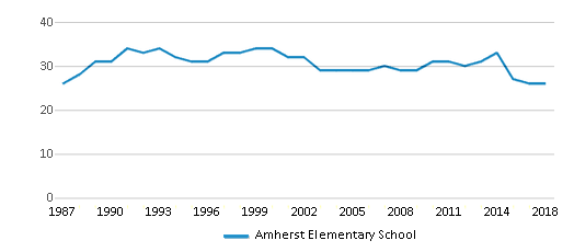 This chart display the total teachers of Amherst Elementary School by year, with the latest 2017-18 school year data.