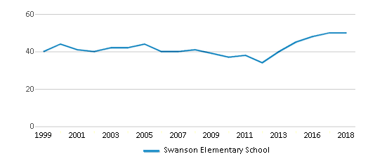 This chart display the total teachers of Swanson Elementary School by year, with the latest 2017-18 school year data.
