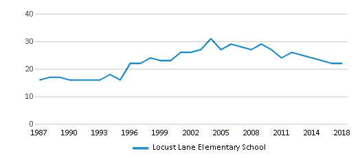 This chart display the total teachers of Locust Lane Elementary School by year, with the latest 2017-18 school year data.