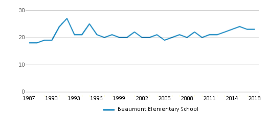 This chart display the total teachers of Beaumont Elementary School by year, with the latest 2017-18 school year data.