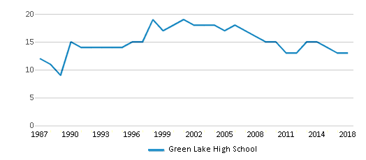 This chart display the total teachers of Green Lake High School by year, with the latest 2017-18 school year data.