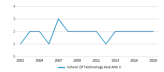 This chart display the total teachers of School Of Technology And Arts Ii by year, with the latest 2017-18 school year data.