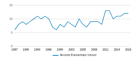 This chart display the total teachers of Nicolet Elementary School by year, with the latest 2017-18 school year data.