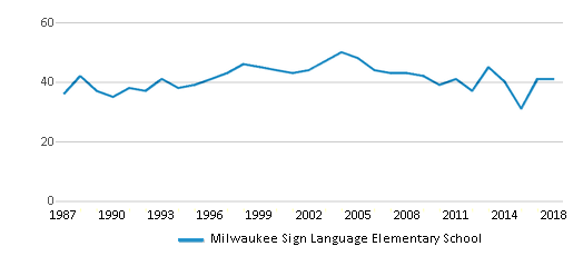 This chart display the total teachers of Milwaukee Sign Language Elementary School by year, with the latest 2017-18 school year data.