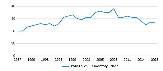 This chart display the total teachers of Park Lawn Elementary School by year, with the latest 2017-18 school year data.