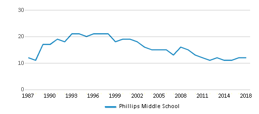 This chart display the total teachers of Phillips Middle School by year, with the latest 2017-18 school year data.