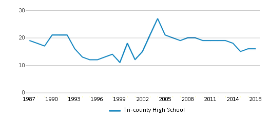 This chart display the total teachers of Tri-county High School by year, with the latest 2017-18 school year data.