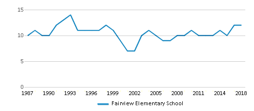 This chart display the total teachers of Fairview Elementary School by year, with the latest 2017-18 school year data.