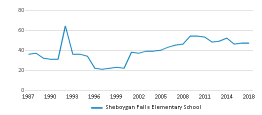 This chart display the total teachers of Sheboygan Falls Elementary School by year, with the latest 2017-18 school year data.