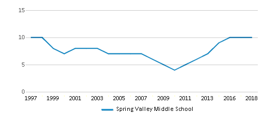 This chart display the total teachers of Spring Valley Middle School by year, with the latest 2017-18 school year data.