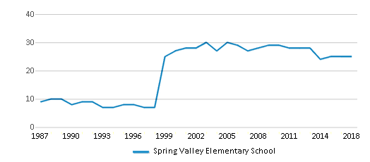 This chart display the total teachers of Spring Valley Elementary School by year, with the latest 2017-18 school year data.
