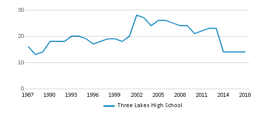 This chart display the total teachers of Three Lakes High School by year, with the latest 2017-18 school year data.