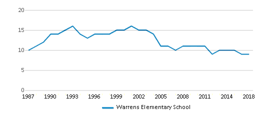 This chart display the total teachers of Warrens Elementary School by year, with the latest 2017-18 school year data.