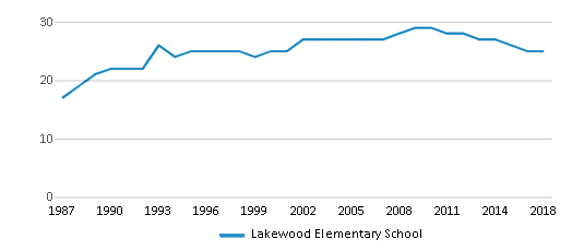 This chart display the total teachers of Lakewood Elementary School by year, with the latest 2017-18 school year data.
