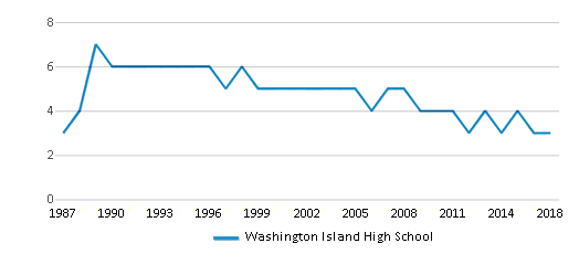 This chart display the total teachers of Washington Island High School by year, with the latest 2017-18 school year data.