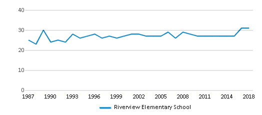 This chart display the total teachers of Riverview Elementary School by year, with the latest 2017-18 school year data.
