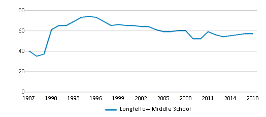 This chart display the total teachers of Longfellow Middle School by year, with the latest 2017-18 school year data.
